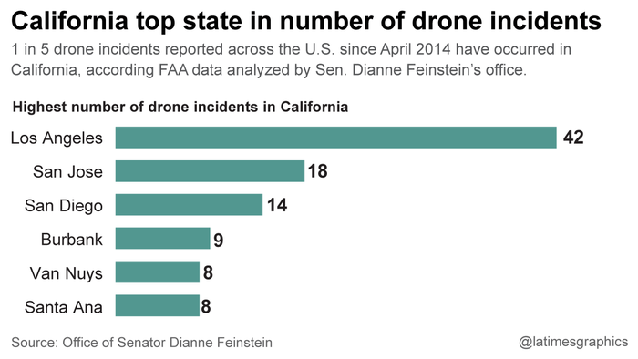 la-fi-g-drone-incidents-20151007